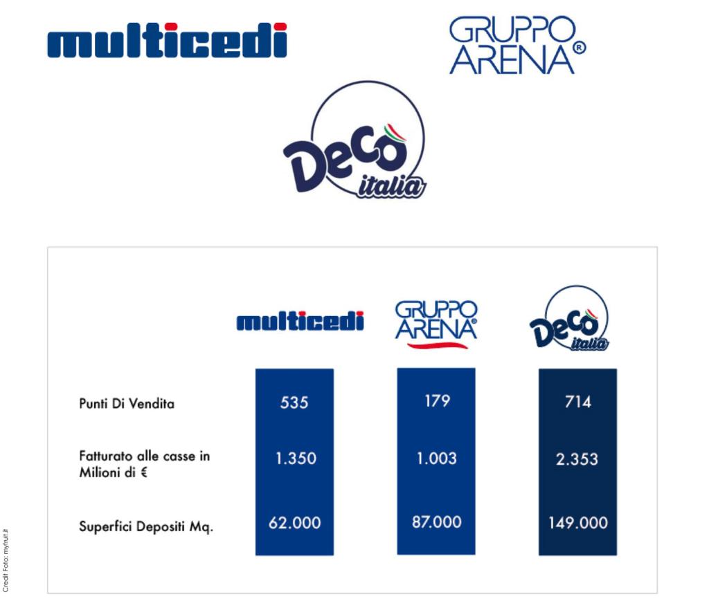 Grafico esplicativo su Decò Italia, Multicedi e Gruppo Arena
