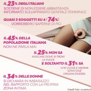 ricerca Essity viva la vulva