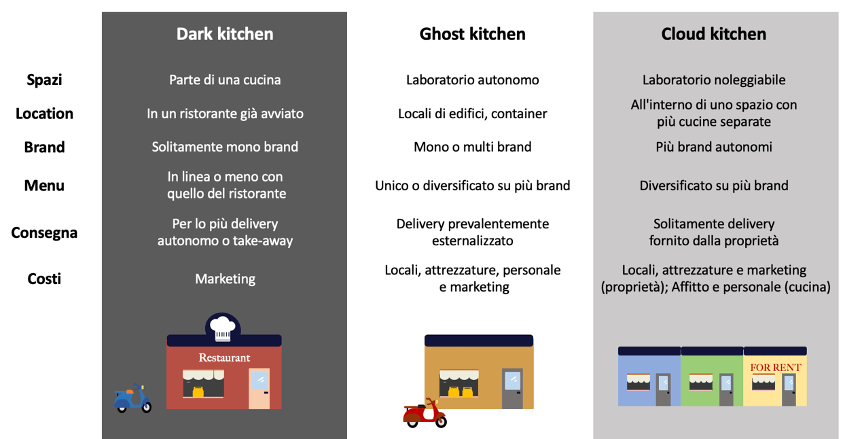 Dark Kitchen - Ghost Kitchen - Cloud Kitchen